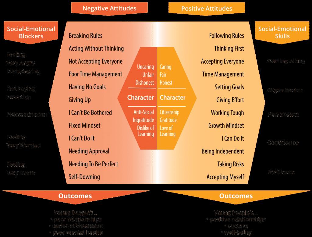 YCDI! Social-emotional learning framework